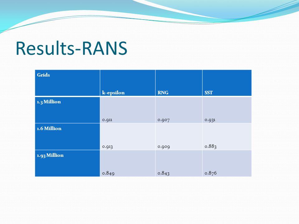 Results-RANS Grids k-epsilonRNGSST 1.3 Million 0.9110.9070.931 1.6 Million 0.9130.9090.883 1.93 Million 0.8490.8430.876