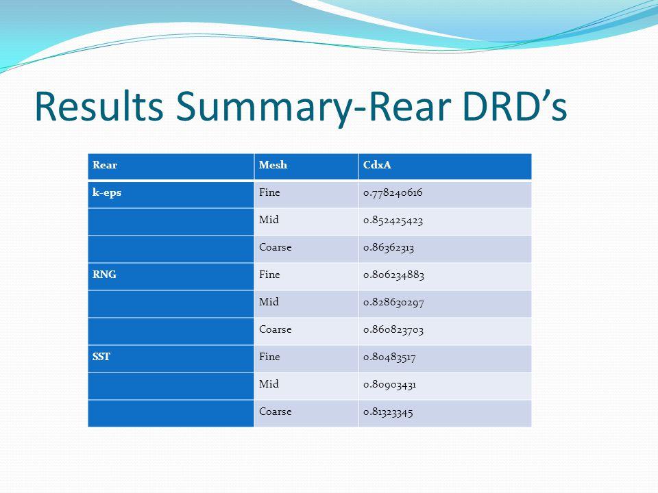 Results Summary-Rear DRD's RearMeshCdxA k-epsFine0.778240616 Mid0.852425423 Coarse0.86362313 RNGFine0.806234883 Mid0.828630297 Coarse0.860823703 SSTFine0.80483517 Mid0.80903431 Coarse0.81323345