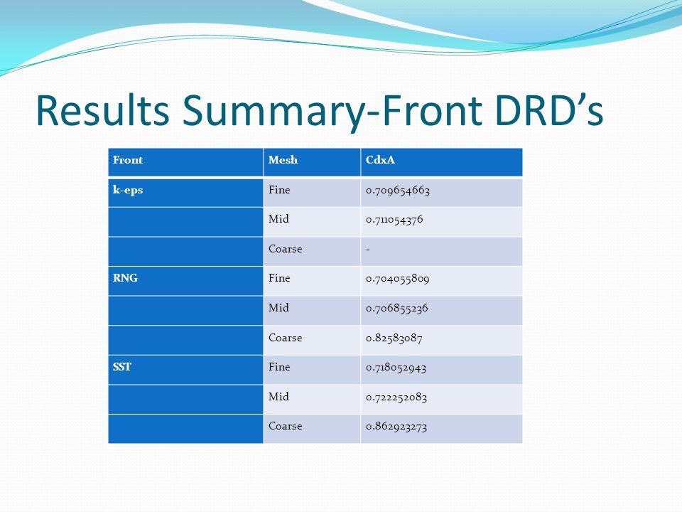 Results Summary-Front DRD's FrontMeshCdxA k-epsFine0.709654663 Mid0.711054376 Coarse- RNGFine0.704055809 Mid0.706855236 Coarse0.82583087 SSTFine0.718052943 Mid0.722252083 Coarse0.862923273