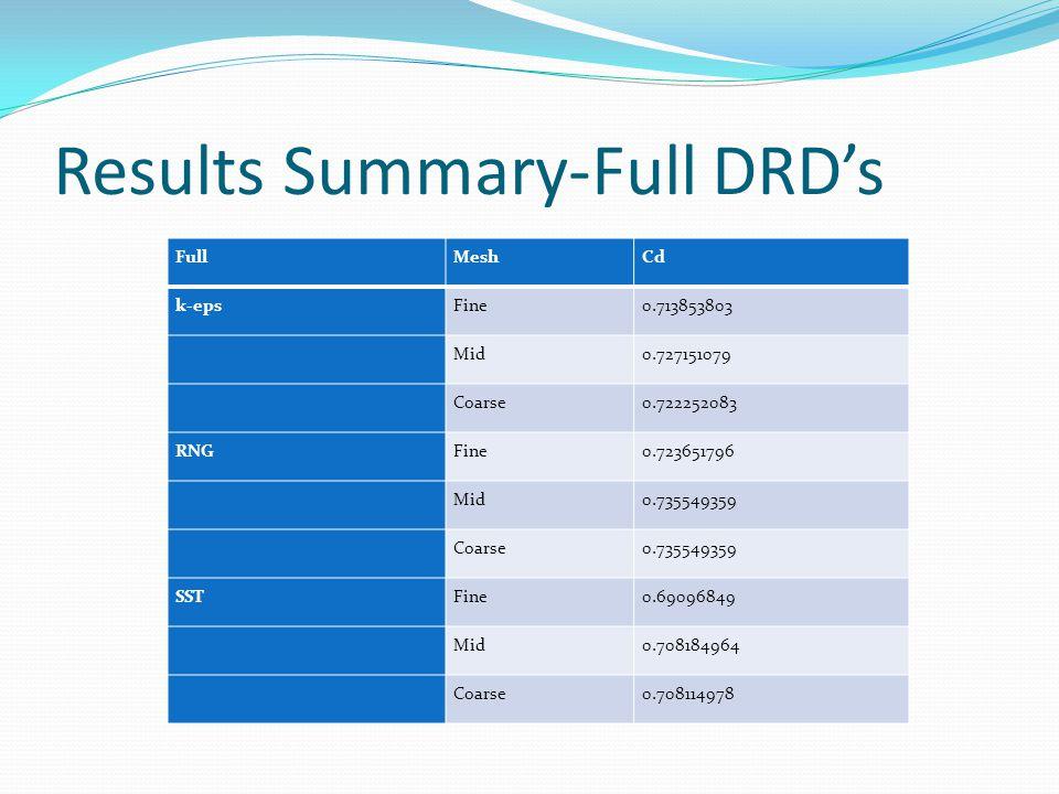 Results Summary-Full DRD's FullMeshCd k-epsFine0.713853803 Mid0.727151079 Coarse0.722252083 RNGFine0.723651796 Mid0.735549359 Coarse0.735549359 SSTFine0.69096849 Mid0.708184964 Coarse0.708114978