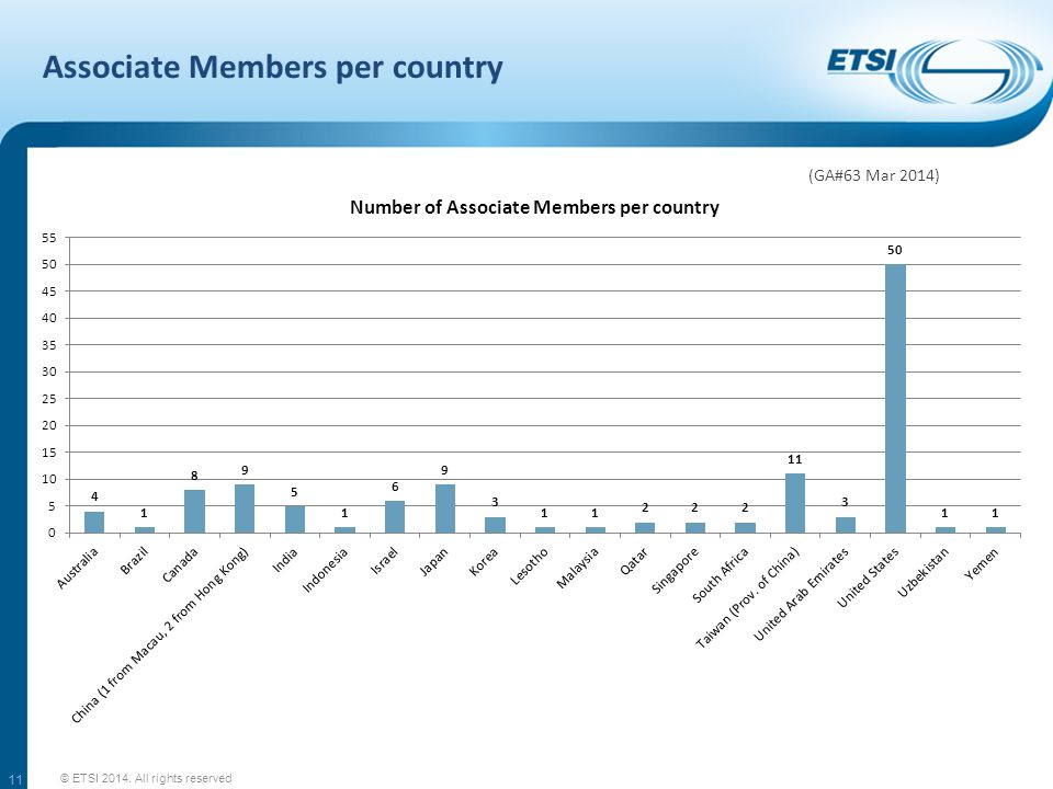 Full Members per country © ETSI 2014. All rights reserved 10 (GA#63 Mar 2014)
