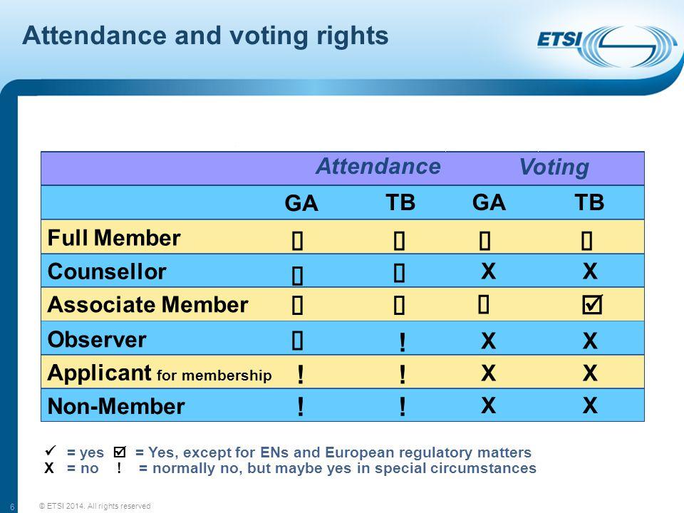 6 Attendance and voting rights GA TBGATB Counsellor Observer Attendance Voting Full Member Associate Member Applicant for membership Non-Member XX XX .