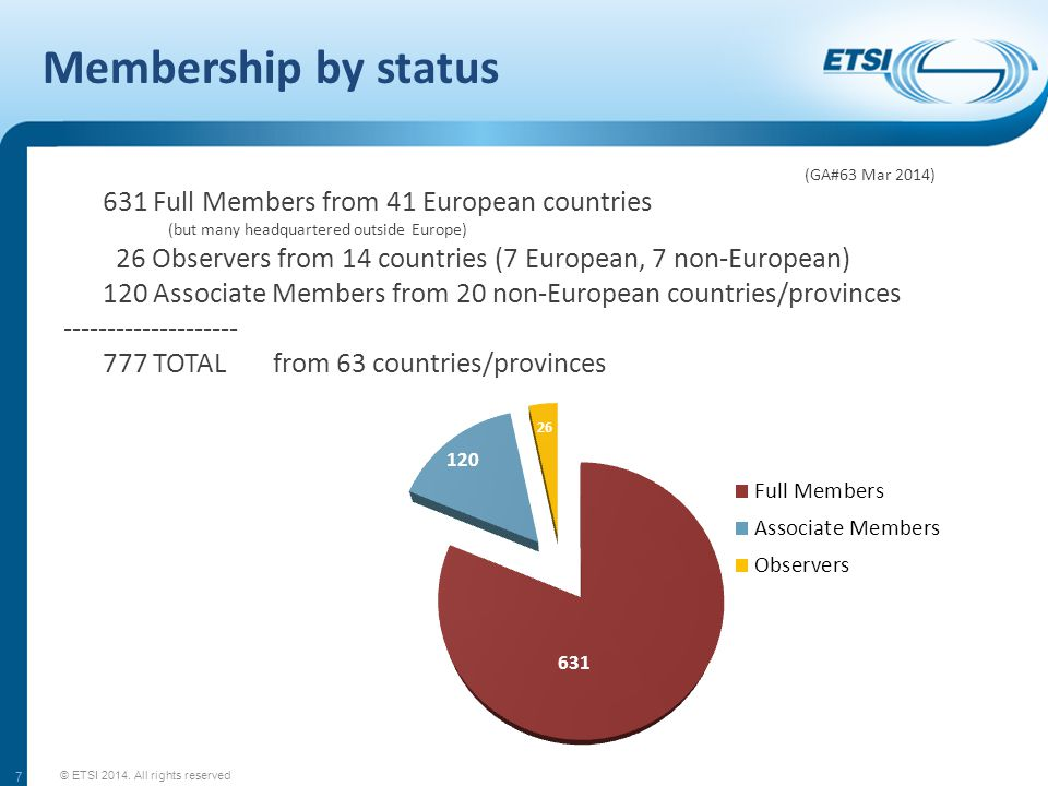 Membership by status 631 Full Members from 41 European countries (but many headquartered outside Europe) 26 Observers from 14 countries (7 European, 7 non-European) 120 Associate Members from 20 non-European countries/provinces -------------------- 777 TOTAL from 63 countries/provinces © ETSI 2014.