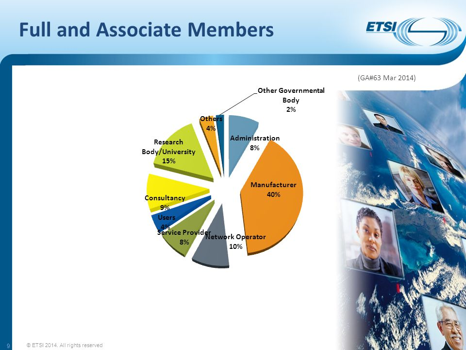 Membership contributions - Administrations GDP in 10 9 euroNumber of Units up to 71 8 to 232 24 to 403 41 to 556 55 to 709 71 to 13513 136 to 20018 201 to 35024 351 to 50030 501 to 80037 above 80045 GDP: Gross Domestic Product © ETSI 2014.