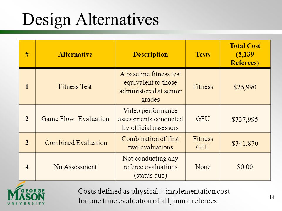 Design Alternatives 14 #AlternativeDescriptionTests Total Cost (5,139 Referees) 1Fitness Test A baseline fitness test equivalent to those administered at senior grades Fitness $26,990 2Game Flow Evaluation Video performance assessments conducted by official assessors GFU $337,995 3 Combined Evaluation Combination of first two evaluations Fitness GFU $341,870 4No Assessment Not conducting any referee evaluations (status quo) None$0.00 Costs defined as physical + implementation cost for one time evaluation of all junior referees.