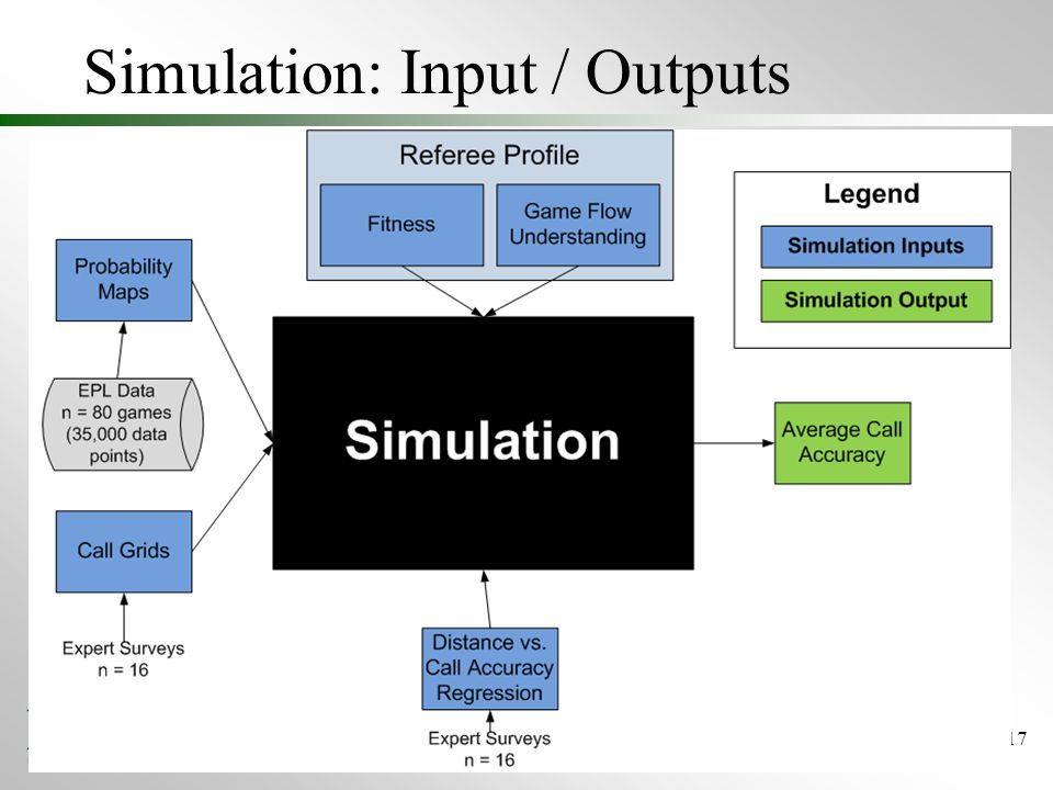 Simulation: Input / Outputs 17