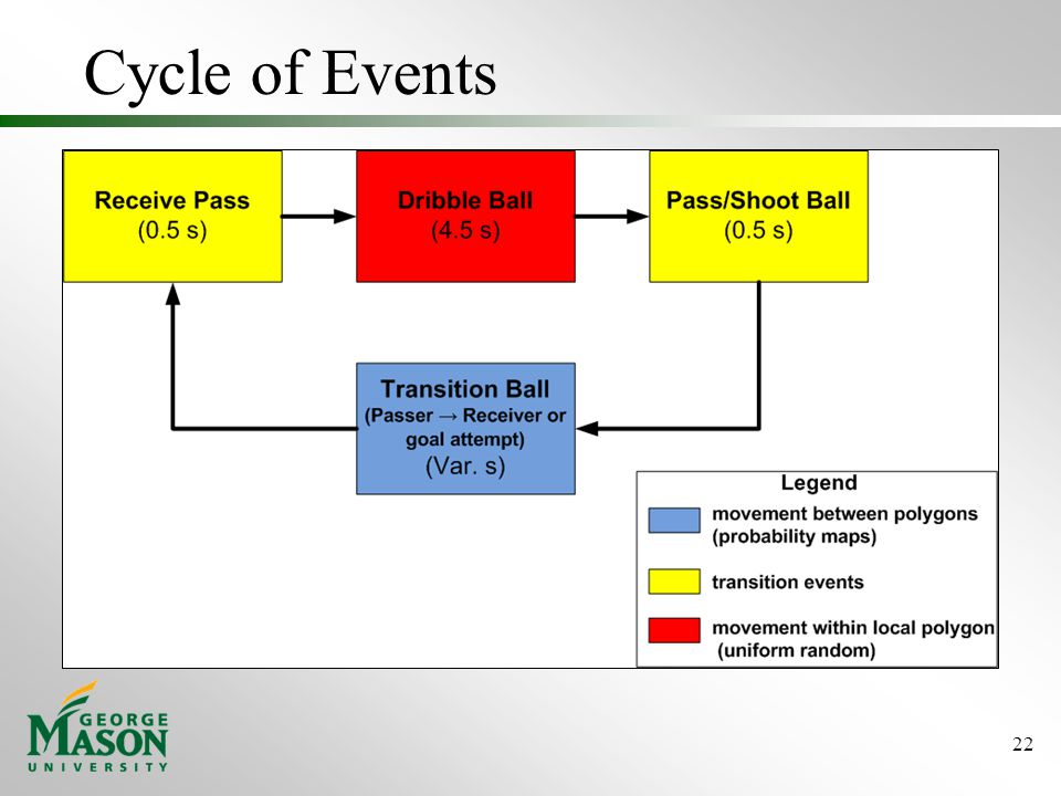 Cycle of Events 22