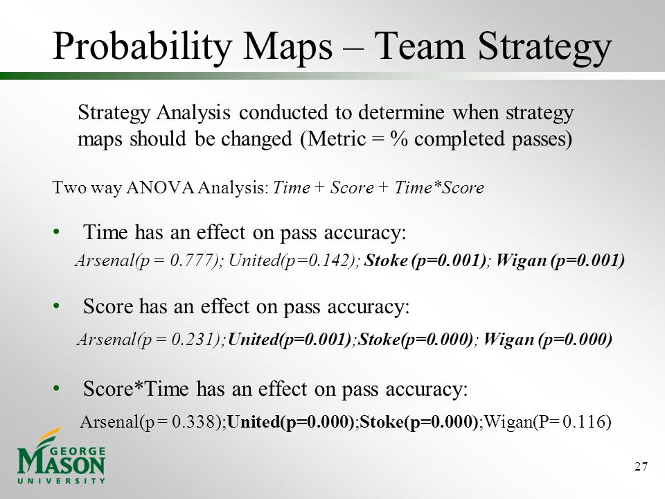 Probability Maps – Team Strategy Two way ANOVA Analysis: Time + Score + Time*Score Time has an effect on pass accuracy: Arsenal(p = 0.777); United(p=0.142); Stoke (p=0.001); Wigan (p=0.001) Score has an effect on pass accuracy: Arsenal(p = 0.231);United(p=0.001);Stoke(p=0.000); Wigan (p=0.000) Score*Time has an effect on pass accuracy: Arsenal(p = 0.338);United(p=0.000);Stoke(p=0.000);Wigan(P= 0.116) 27 Strategy Analysis conducted to determine when strategy maps should be changed (Metric = % completed passes)