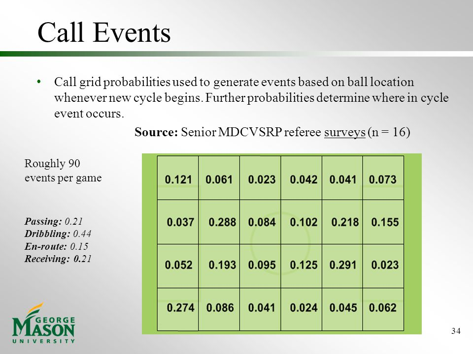 Call Events Call grid probabilities used to generate events based on ball location whenever new cycle begins.