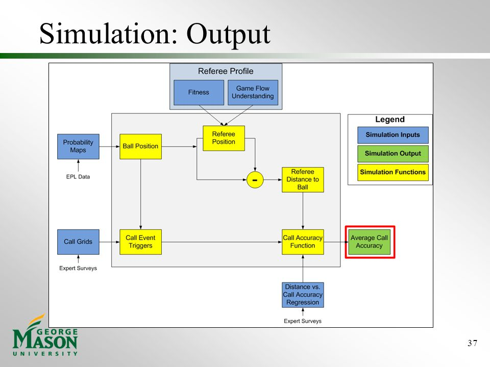 Simulation: Output 37