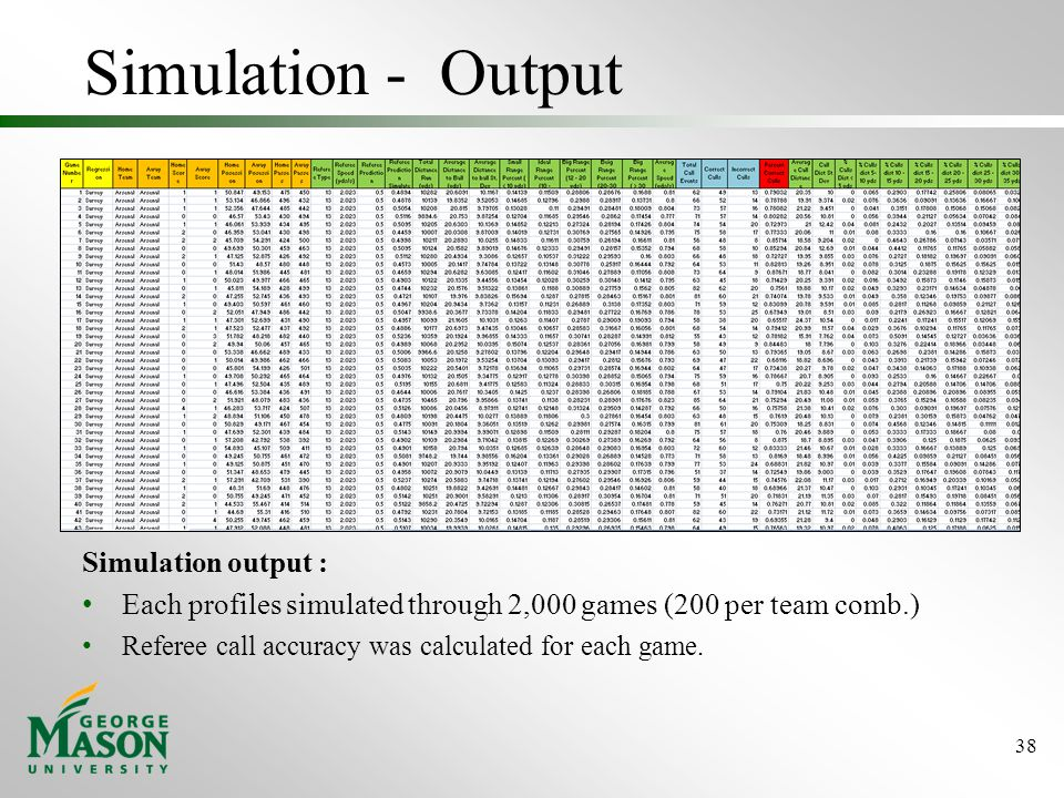 Simulation - Output Simulation output : Each profiles simulated through 2,000 games (200 per team comb.) Referee call accuracy was calculated for each game.