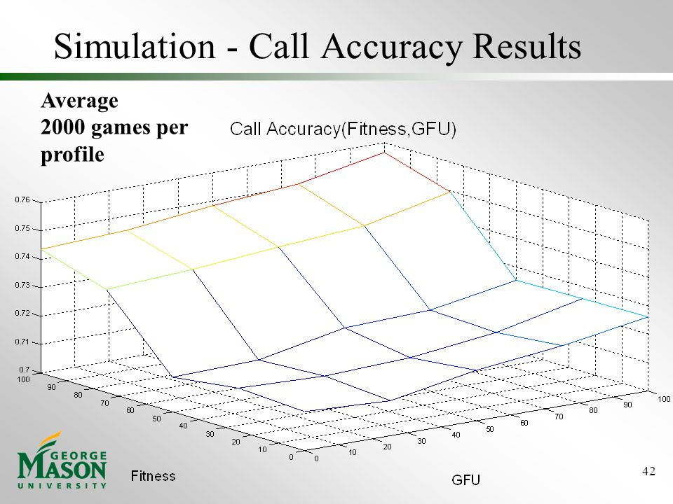 Simulation - Call Accuracy Results 42 Average 2000 games per profile