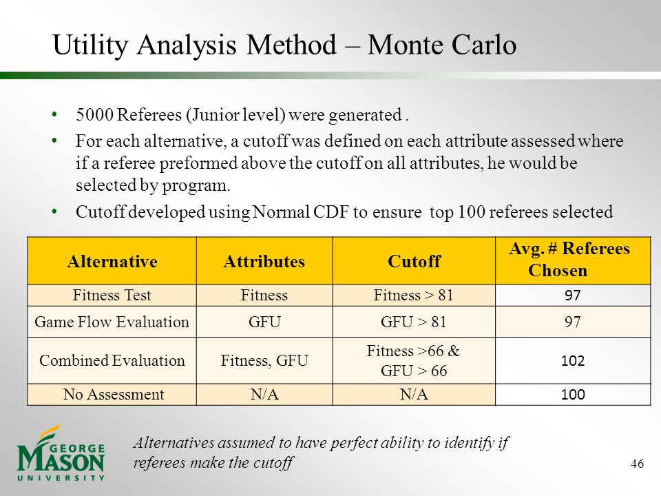 Utility Analysis Method – Monte Carlo 5000 Referees (Junior level) were generated.