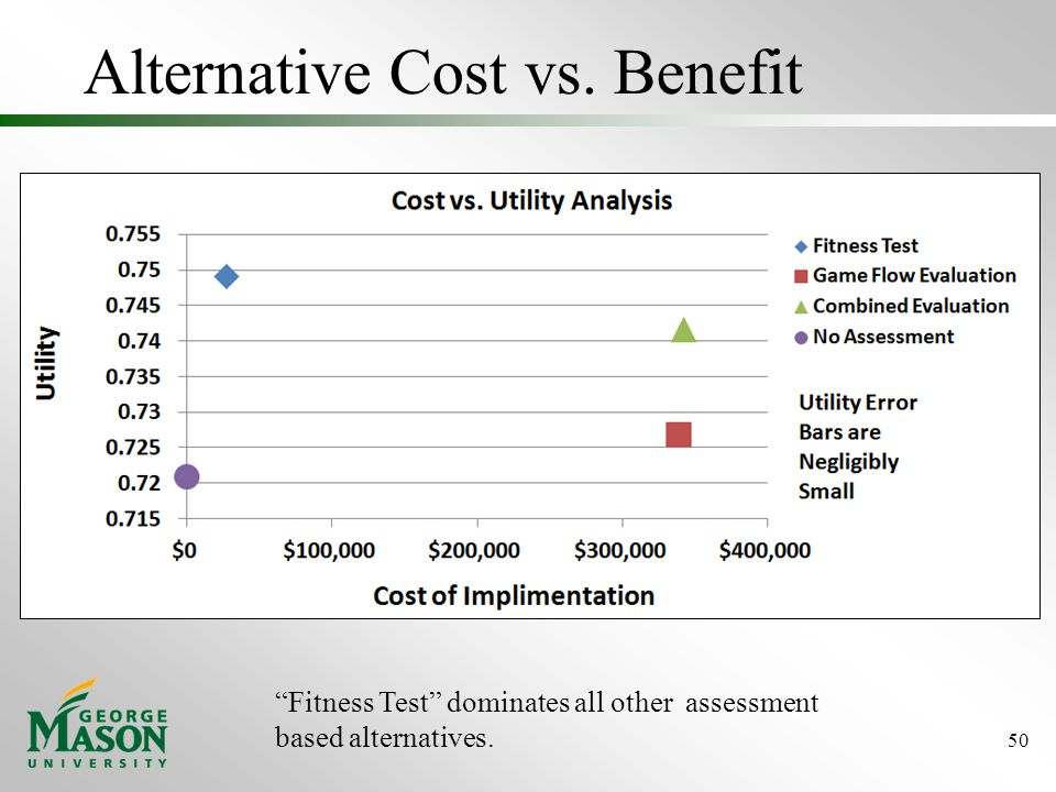 Alternative Cost vs. Benefit 50 Fitness Test dominates all other assessment based alternatives.