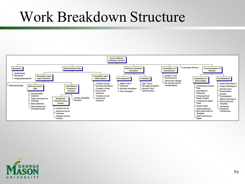 Work Breakdown Structure 56