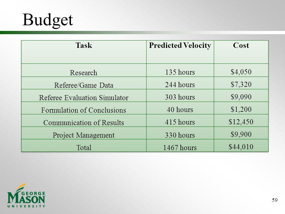 Budget 59