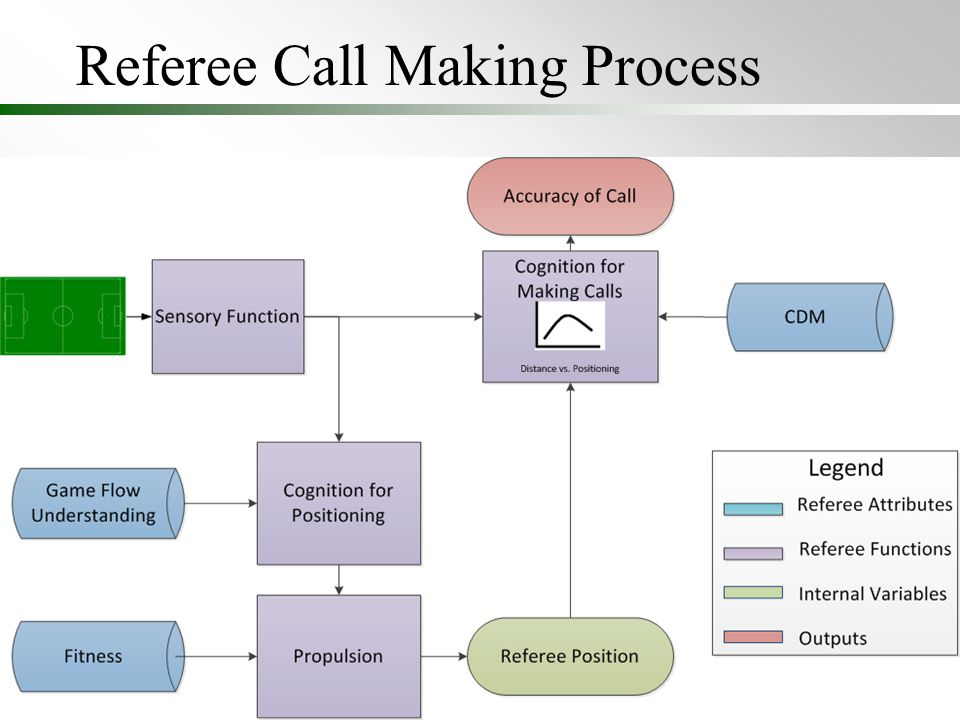 Referee Call Making Process 7