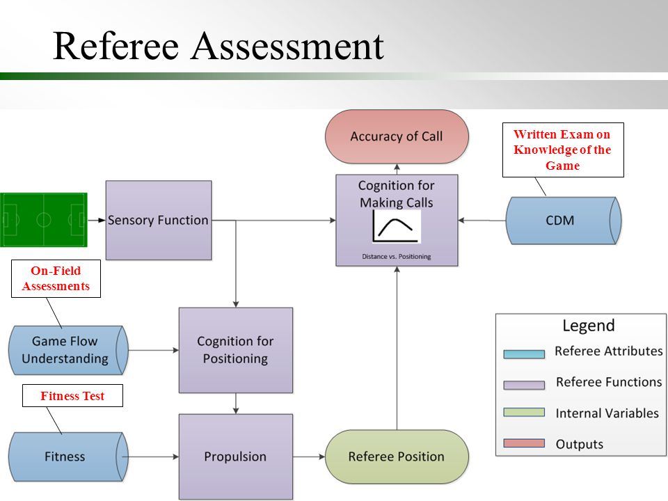 Referee Assessment 8 On-Field Assessments Written Exam on Knowledge of the Game Fitness Test