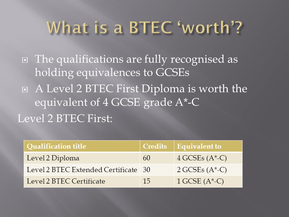  The qualifications are fully recognised as holding equivalences to GCSEs  A Level 2 BTEC First Diploma is worth the equivalent of 4 GCSE grade A*-C Level 2 BTEC First: Qualification titleCreditsEquivalent to Level 2 Diploma604 GCSEs (A*-C) Level 2 BTEC Extended Certificate302 GCSEs (A*-C) Level 2 BTEC Certificate151 GCSE (A*-C)