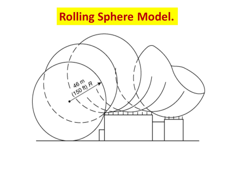 The zone of protection shall include the space not intruded by a rolling sphere having a radius of 46 m (150 ft).