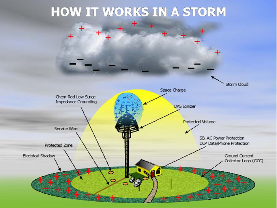 Any existing space charge will have been neutralized by current flow through the ionized air molecules DAS Ionizer can react and prevent stroke termination by generating a combination of the pre-strike space charge and a high density charge.