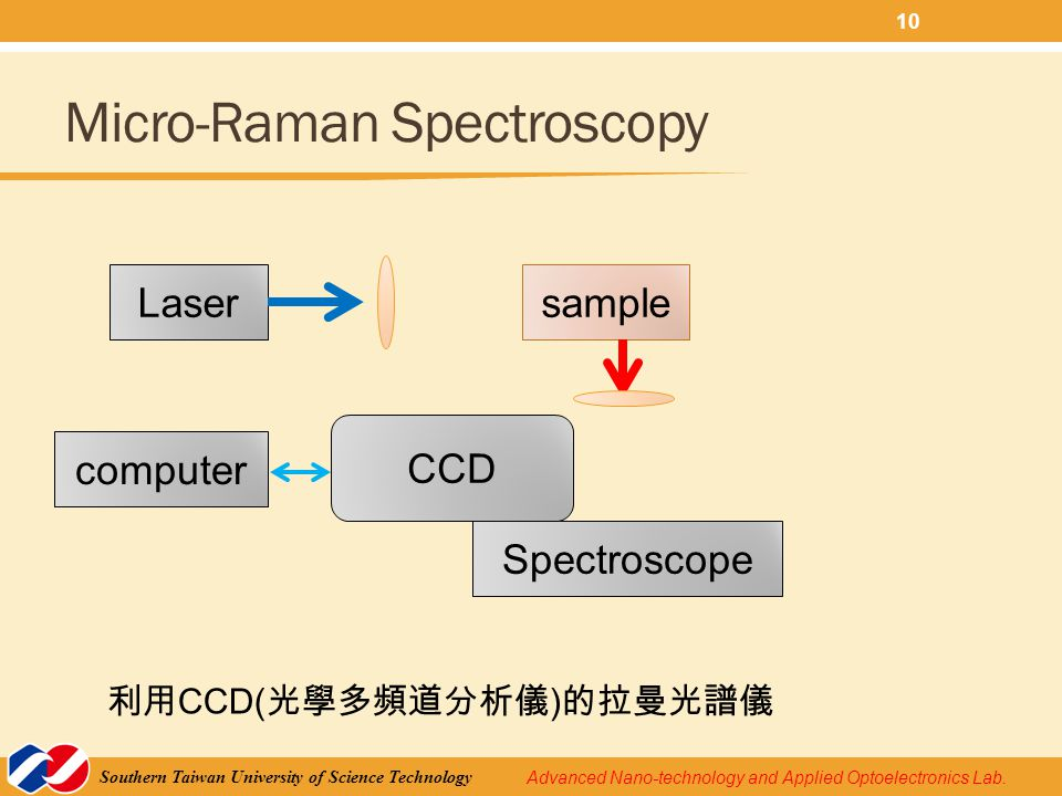 Advanced Nano-technology and Applied Optoelectronics Lab. Southern Taiwan University of Science Technology Micro-Raman Spectroscopy Lasersample Spectr