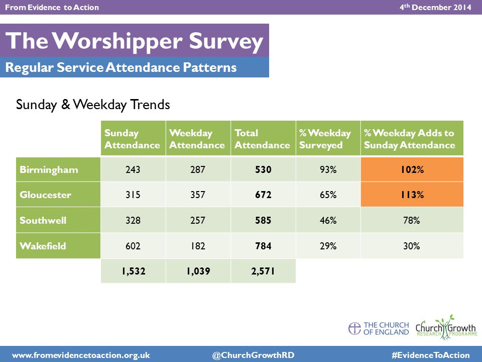 The Worshipper Survey Sunday Attendance Weekday Attendance Total Attendance % Weekday Surveyed % Weekday Adds to Sunday Attendance Birmingham243287530