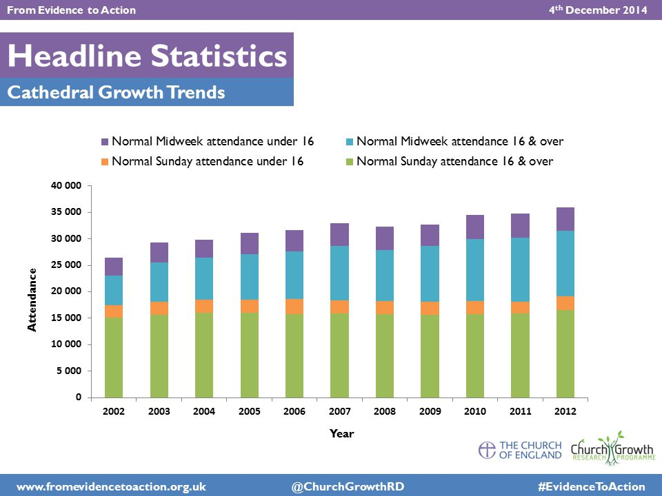 Headline Statistics Cathedral Growth Trends From Evidence to Action 4 th December 2014 www.fromevidencetoaction.org.uk @ChurchGrowthRD #EvidenceToActi