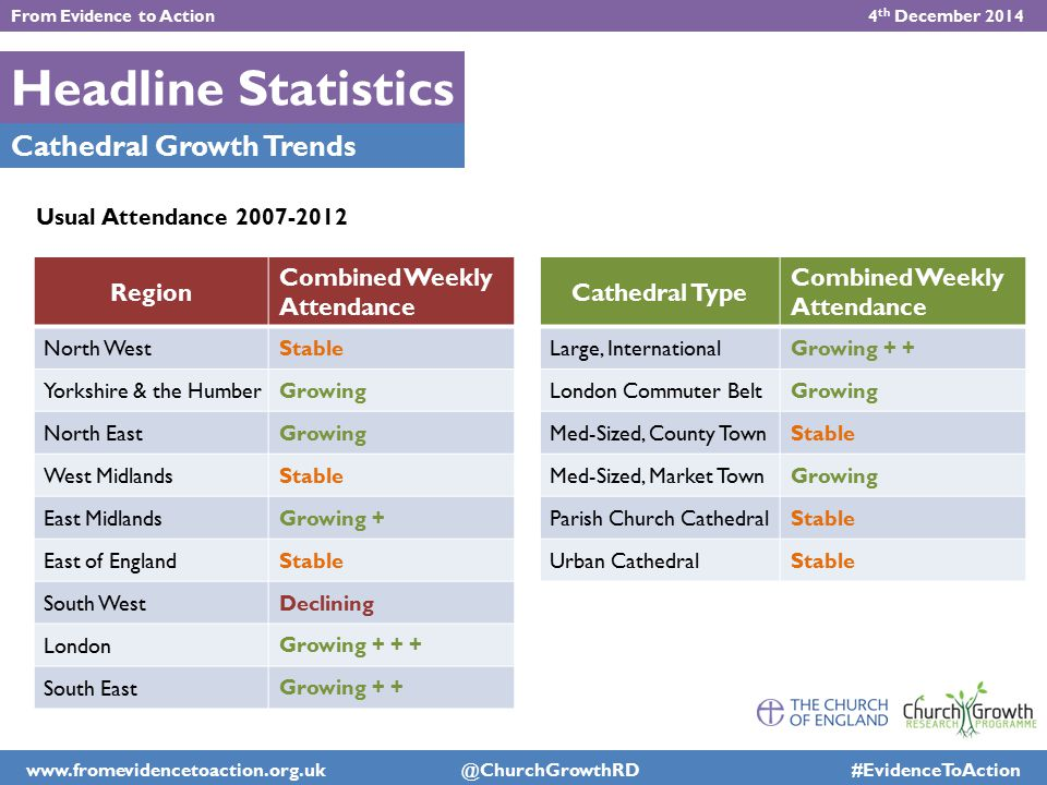 Headline Statistics Cathedral Growth Trends Region Combined Weekly Attendance North West Stable Yorkshire & the Humber Growing North East Growing West