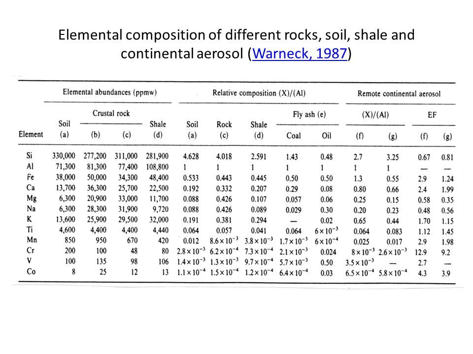 Elemental composition of different rocks, soil, shale and continental aerosol (Warneck, 1987)Warneck, 1987