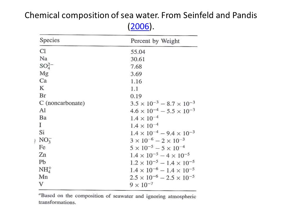 Chemical composition of sea water. From Seinfeld and Pandis (2006).2006