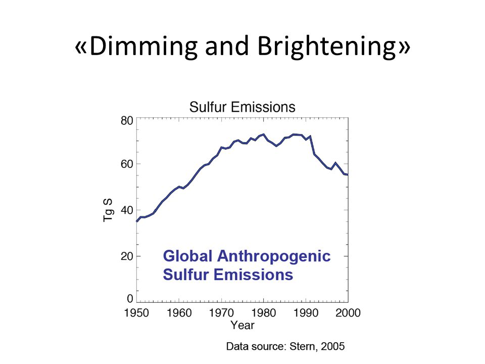 «Dimming and Brightening»