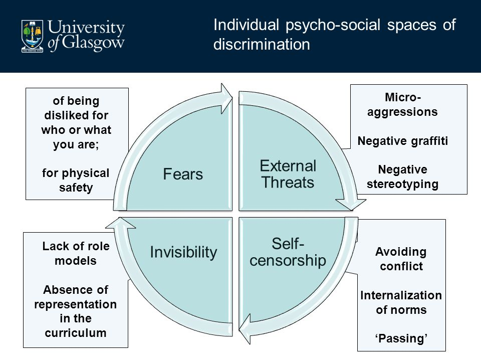 Individual psycho-social spaces of discrimination of being disliked for who or what you are; for physical safety Lack of role models Absence of repres