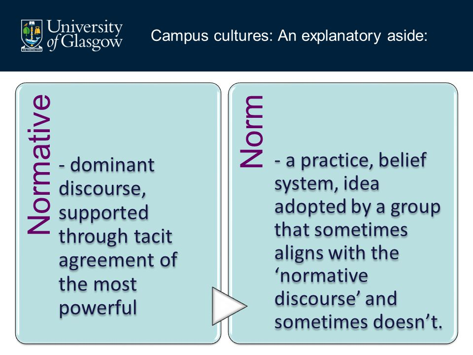 Campus cultures: An explanatory aside: Normative - dominant discourse, supported through tacit agreement of the most powerful Norm - a practice, belief system, idea adopted by a group that sometimes aligns with the 'normative discourse' and sometimes doesn't.