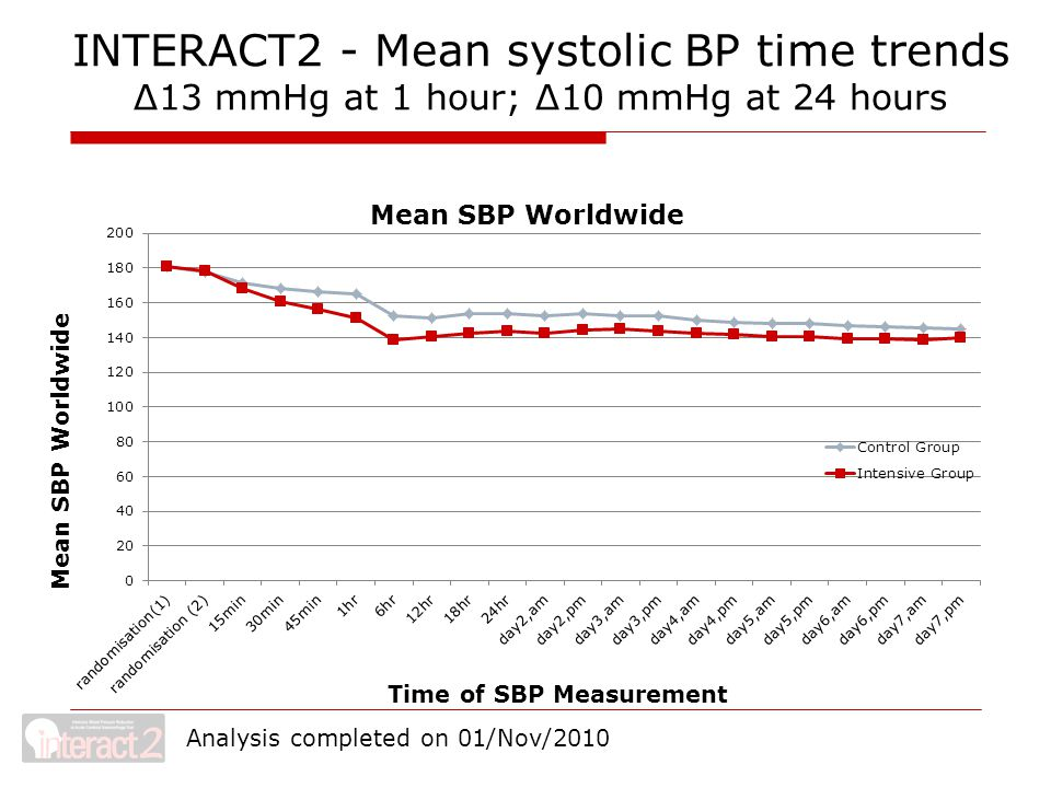 INTERACT2 - Mean systolic BP time trends Δ13 mmHg at 1 hour; Δ10 mmHg at 24 hours Mean SBP Worldwide Analysis completed on 01/Nov/2010
