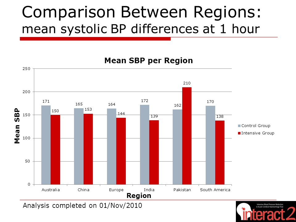 Comparison Between Regions: mean systolic BP differences at 1 hour Mean SBP per Region Mean SBP Region Analysis completed on 01/Nov/2010