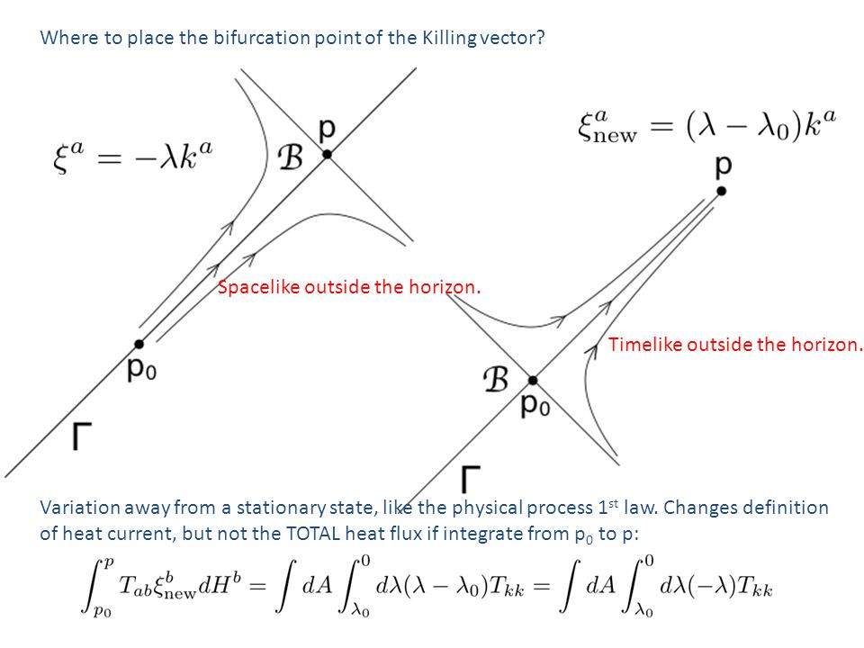 Where to place the bifurcation point of the Killing vector? Spacelike outside the horizon. Timelike outside the horizon. Variation away from a station