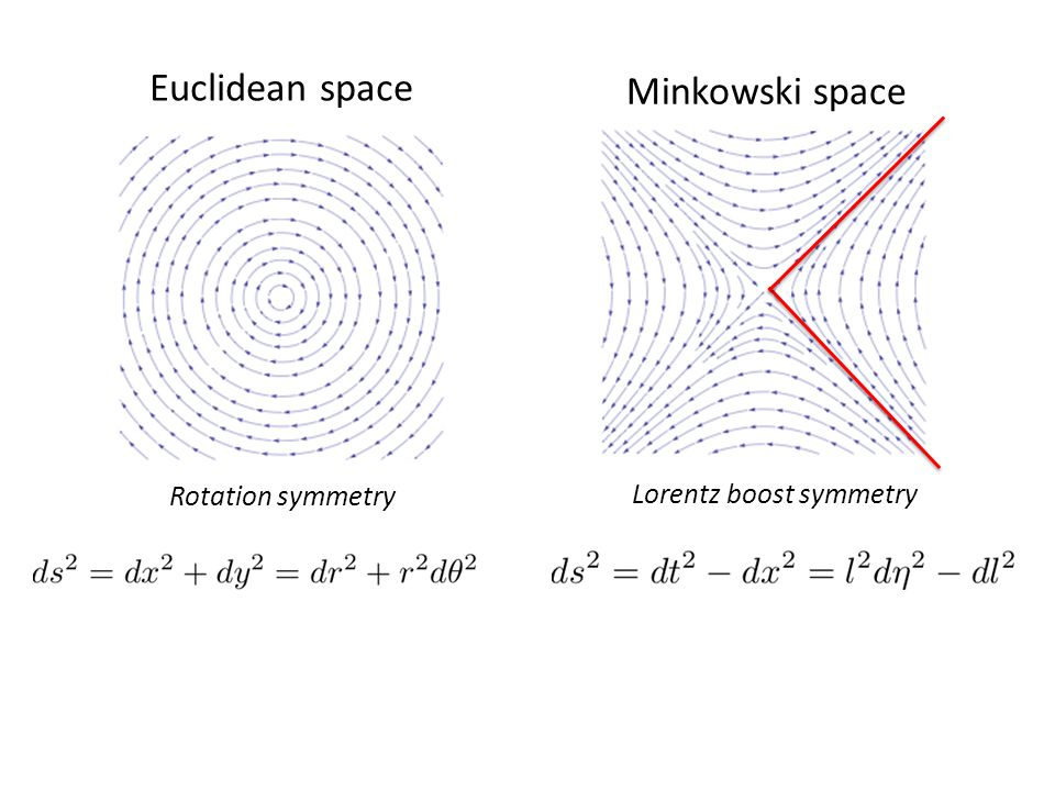 Euclidean space Minkowski space Rotation symmetry Lorentz boost symmetry