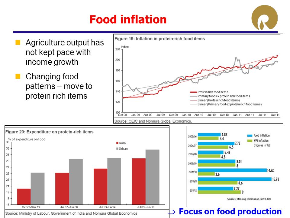 Food inflation Agriculture output has not kept pace with income growth Changing food patterns – move to protein rich items  Focus on food production