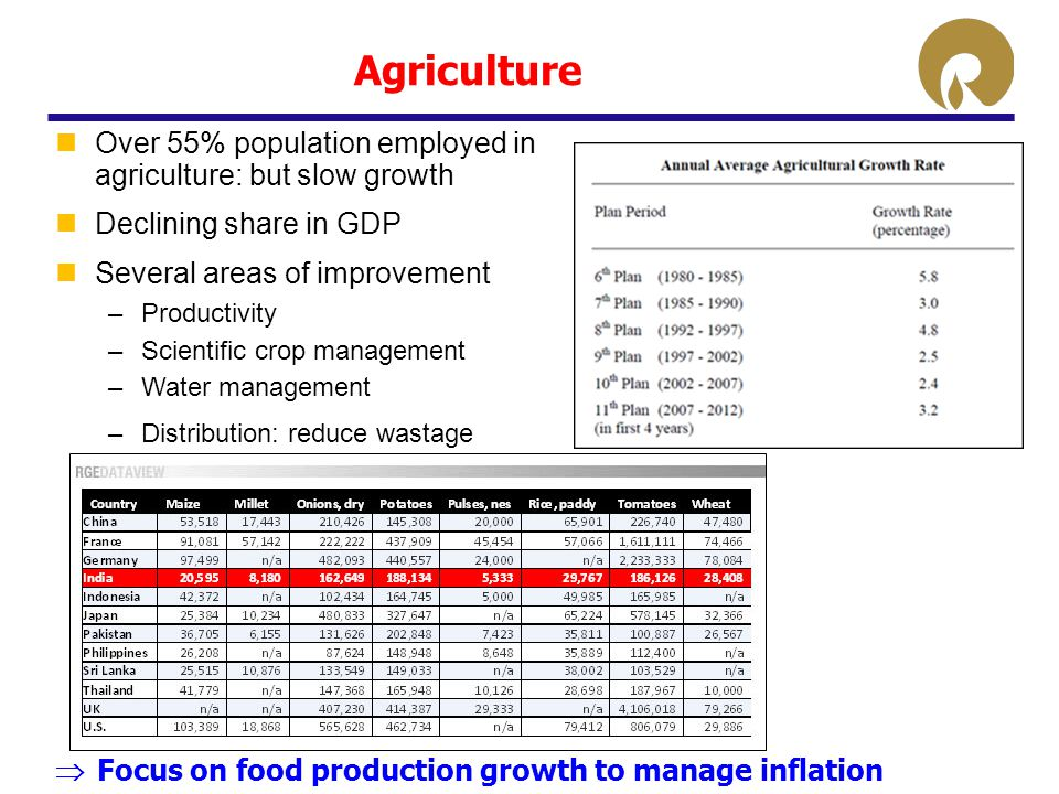 Agriculture Over 55% population employed in agriculture: but slow growth Declining share in GDP Several areas of improvement –Productivity –Scientific crop management –Water management –Distribution: reduce wastage  Focus on food production growth to manage inflation
