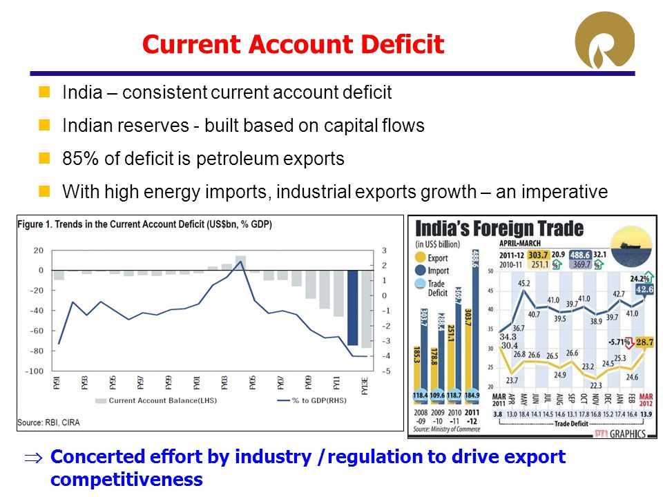 Current Account Deficit India – consistent current account deficit Indian reserves - built based on capital flows 85% of deficit is petroleum exports With high energy imports, industrial exports growth – an imperative  Concerted effort by industry /regulation to drive export competitiveness