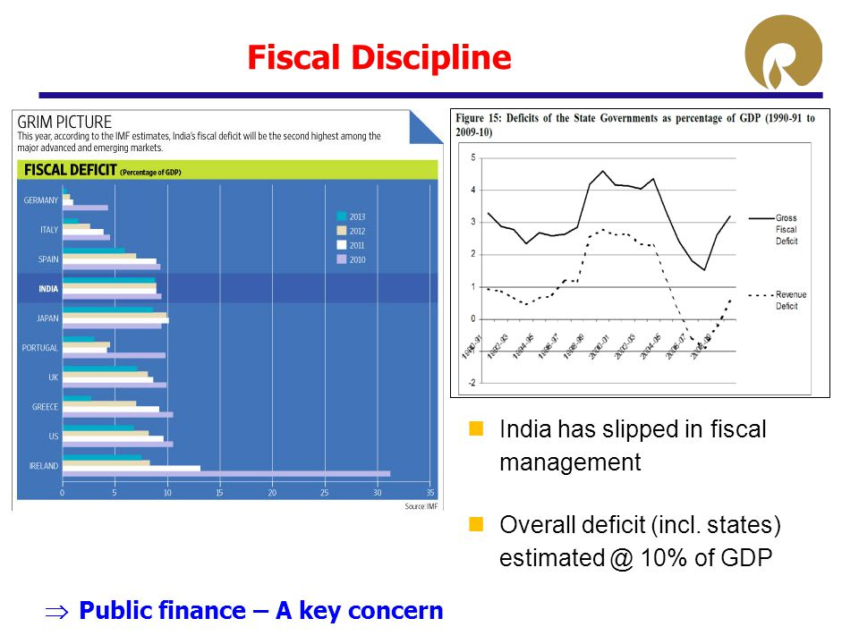 Fiscal Discipline India has slipped in fiscal management Overall deficit (incl. states) estimated @ 10% of GDP  Public finance – A key concern