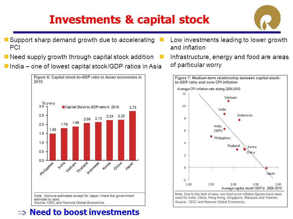 Investments & capital stock Support sharp demand growth due to accelerating PCI Need supply growth through capital stock addition India – one of lowest capital stock/GDP ratios in Asia Low investments leading to lower growth and inflation Infrastructure, energy and food are areas of particular worry  Need to boost investments
