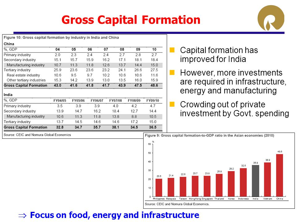 Gross Capital Formation Capital formation has improved for India However, more investments are required in infrastructure, energy and manufacturing Cr