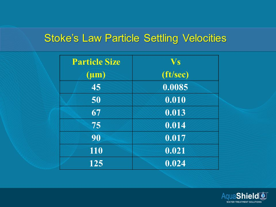 Particle Size (µm) Vs (ft/sec) 450.0085 500.010 670.013 750.014 900.017 1100.021 1250.024 Stoke's Law Particle Settling Velocities
