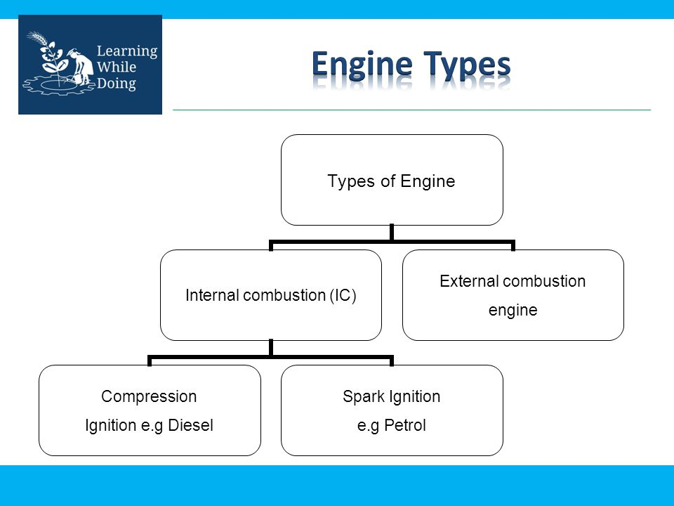 Types of Engine Internal combustion (IC) Compression Ignition e.g Diesel Spark Ignition e.g Petrol External combustion engine