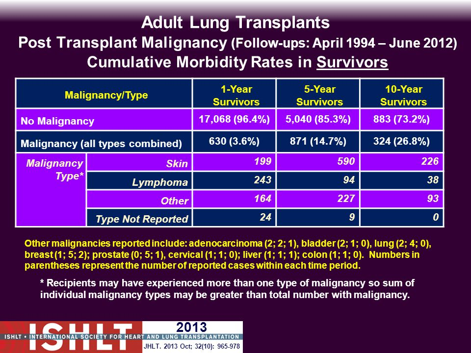Adult Lung Transplants Post Transplant Malignancy (Follow-ups: April 1994 – June 2012) Cumulative Morbidity Rates in Survivors Malignancy/Type 1-Year Survivors 5-Year Survivors 10-Year Survivors No Malignancy 17,068 (96.4%)5,040 (85.3%)883 (73.2%) Malignancy (all types combined) 630 (3.6%)871 (14.7%)324 (26.8%) Malignancy Type* Skin 199590226 Lymphoma 2439438 Other 16422793 Type Not Reported 2490 * Recipients may have experienced more than one type of malignancy so sum of individual malignancy types may be greater than total number with malignancy.