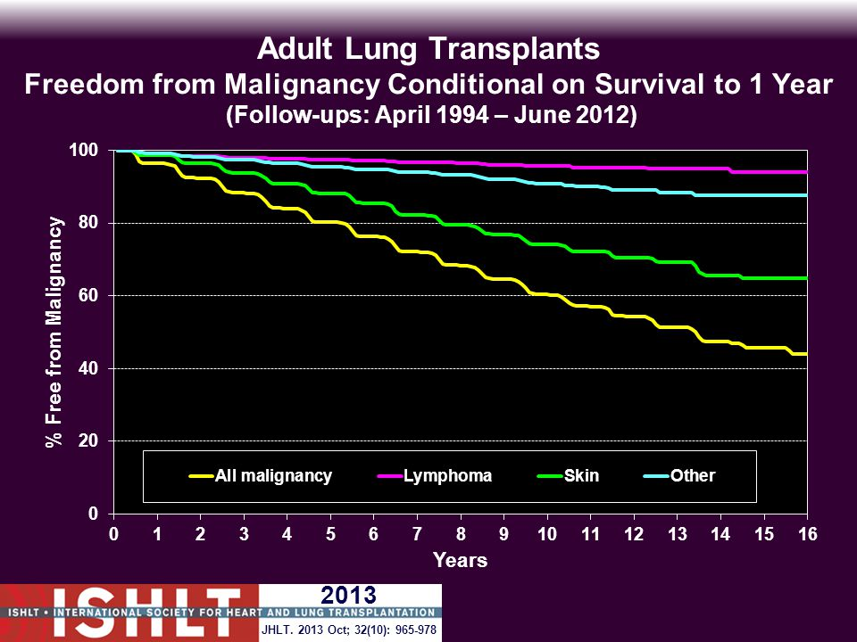 Adult Lung Transplants Freedom from Malignancy Conditional on Survival to 1 Year (Follow-ups: April 1994 – June 2012) JHLT.