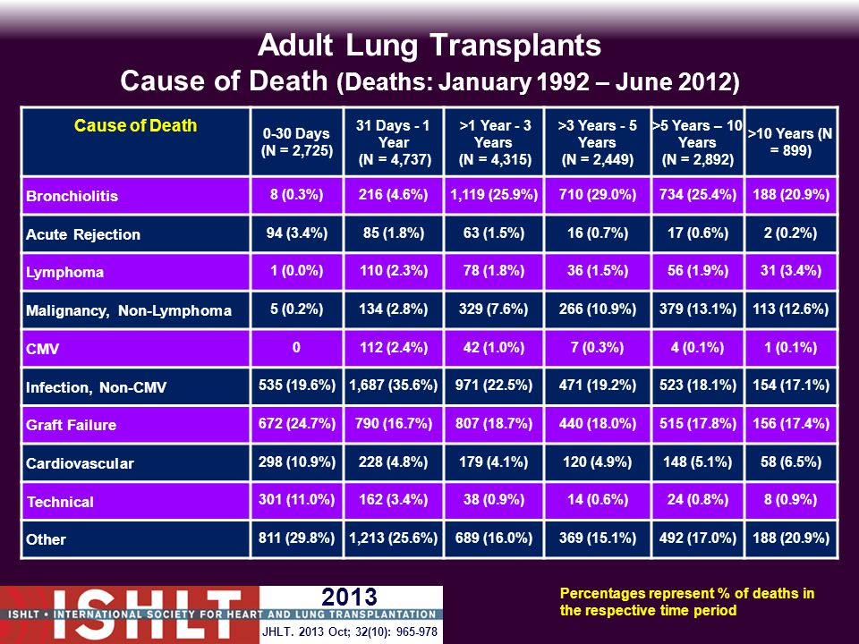 Adult Lung Transplants Cause of Death (Deaths: January 1992 – June 2012) Cause of Death 0-30 Days (N = 2,725) 31 Days - 1 Year (N = 4,737) >1 Year - 3 Years (N = 4,315) >3 Years - 5 Years (N = 2,449) >5 Years – 10 Years (N = 2,892) >10 Years (N = 899) Bronchiolitis 8 (0.3%)216 (4.6%)1,119 (25.9%)710 (29.0%)734 (25.4%)188 (20.9%) Acute Rejection 94 (3.4%)85 (1.8%)63 (1.5%)16 (0.7%)17 (0.6%)2 (0.2%) Lymphoma 1 (0.0%)110 (2.3%)78 (1.8%)36 (1.5%)56 (1.9%)31 (3.4%) Malignancy, Non-Lymphoma 5 (0.2%)134 (2.8%)329 (7.6%)266 (10.9%)379 (13.1%)113 (12.6%) CMV 0112 (2.4%)42 (1.0%)7 (0.3%)4 (0.1%)1 (0.1%) Infection, Non-CMV 535 (19.6%)1,687 (35.6%)971 (22.5%)471 (19.2%)523 (18.1%)154 (17.1%) Graft Failure 672 (24.7%)790 (16.7%)807 (18.7%)440 (18.0%)515 (17.8%)156 (17.4%) Cardiovascular 298 (10.9%)228 (4.8%)179 (4.1%)120 (4.9%)148 (5.1%)58 (6.5%) Technical 301 (11.0%)162 (3.4%)38 (0.9%)14 (0.6%)24 (0.8%)8 (0.9%) Other 811 (29.8%)1,213 (25.6%)689 (16.0%)369 (15.1%)492 (17.0%)188 (20.9%) Percentages represent % of deaths in the respective time period JHLT.