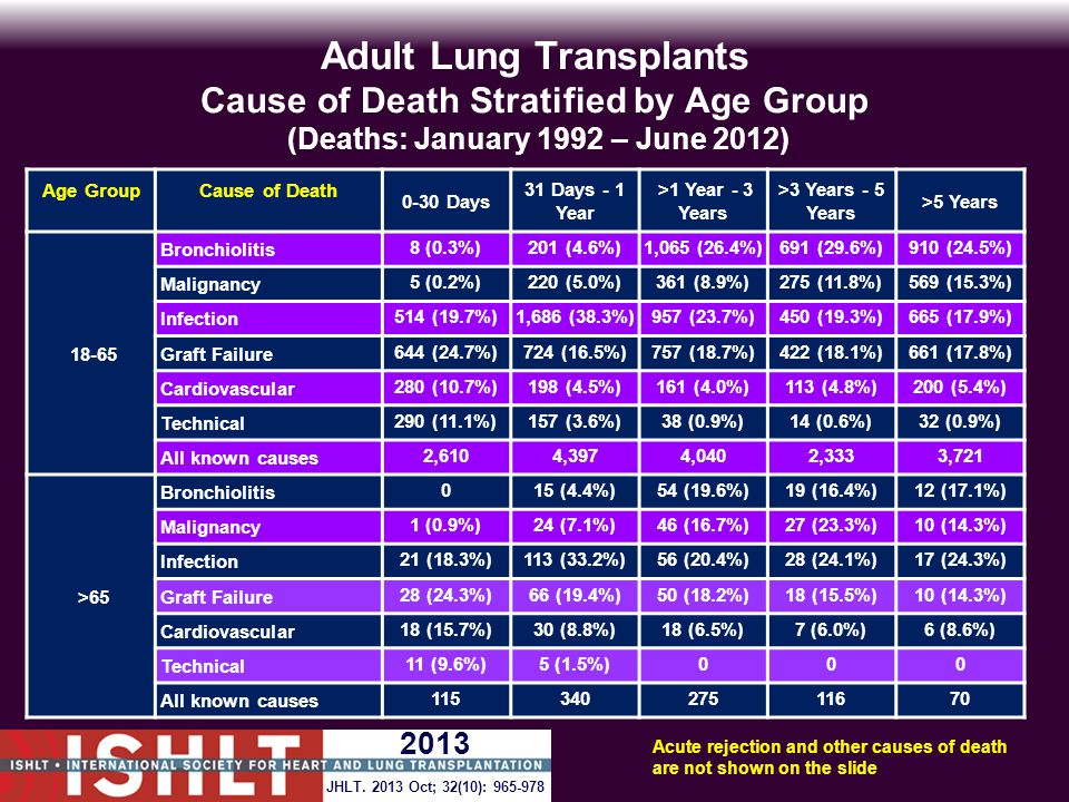 Adult Lung Transplants Cause of Death Stratified by Age Group (Deaths: January 1992 – June 2012) Age GroupCause of Death 0-30 Days 31 Days - 1 Year >1 Year - 3 Years >3 Years - 5 Years >5 Years 18-65 Bronchiolitis8 (0.3%)201 (4.6%)1,065 (26.4%)691 (29.6%)910 (24.5%) Malignancy5 (0.2%)220 (5.0%)361 (8.9%)275 (11.8%)569 (15.3%) Infection514 (19.7%)1,686 (38.3%)957 (23.7%)450 (19.3%)665 (17.9%) Graft Failure644 (24.7%)724 (16.5%)757 (18.7%)422 (18.1%)661 (17.8%) Cardiovascular280 (10.7%)198 (4.5%)161 (4.0%)113 (4.8%)200 (5.4%) Technical290 (11.1%)157 (3.6%)38 (0.9%)14 (0.6%)32 (0.9%) All known causes2,6104,3974,0402,3333,721 >65 Bronchiolitis015 (4.4%)54 (19.6%)19 (16.4%)12 (17.1%) Malignancy1 (0.9%)24 (7.1%)46 (16.7%)27 (23.3%)10 (14.3%) Infection21 (18.3%)113 (33.2%)56 (20.4%)28 (24.1%)17 (24.3%) Graft Failure28 (24.3%)66 (19.4%)50 (18.2%)18 (15.5%)10 (14.3%) Cardiovascular18 (15.7%)30 (8.8%)18 (6.5%)7 (6.0%)6 (8.6%) Technical11 (9.6%)5 (1.5%)000 All known causes11534027511670 Acute rejection and other causes of death are not shown on the slide JHLT.